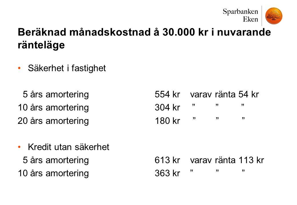 """Beräknad månadskostnad å 30.000 kr i nuvarande ränteläge •Säkerhet i fastighet 5 års amortering 554 kr varav ränta 54 kr 10 års amortering304 kr """" """" """""""