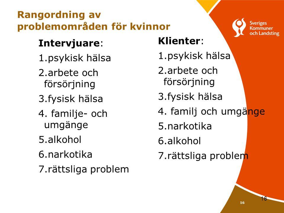16 Rangordning av problemområden för kvinnor Intervjuare: 1.psykisk hälsa 2.arbete och försörjning 3.fysisk hälsa 4. familje- och umgänge 5.alkohol 6.