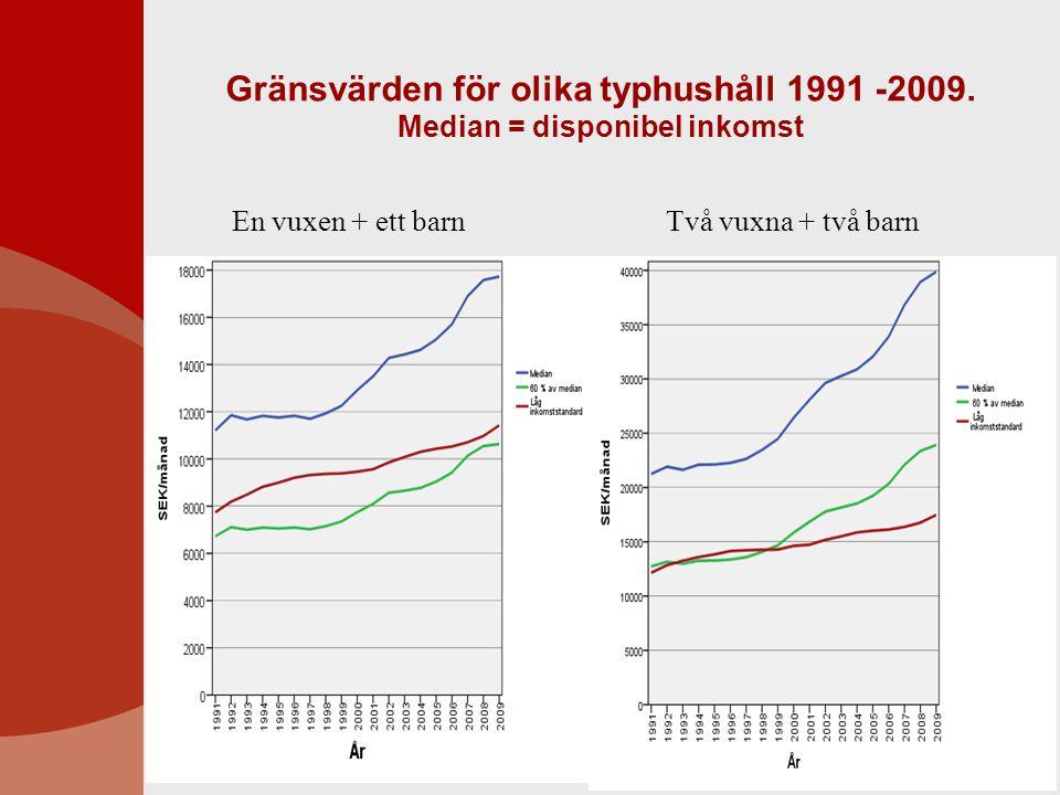 Gränsvärden för olika typhushåll 1991 -2009. Median = disponibel inkomst En vuxen + ett barn Två vuxna + två barn
