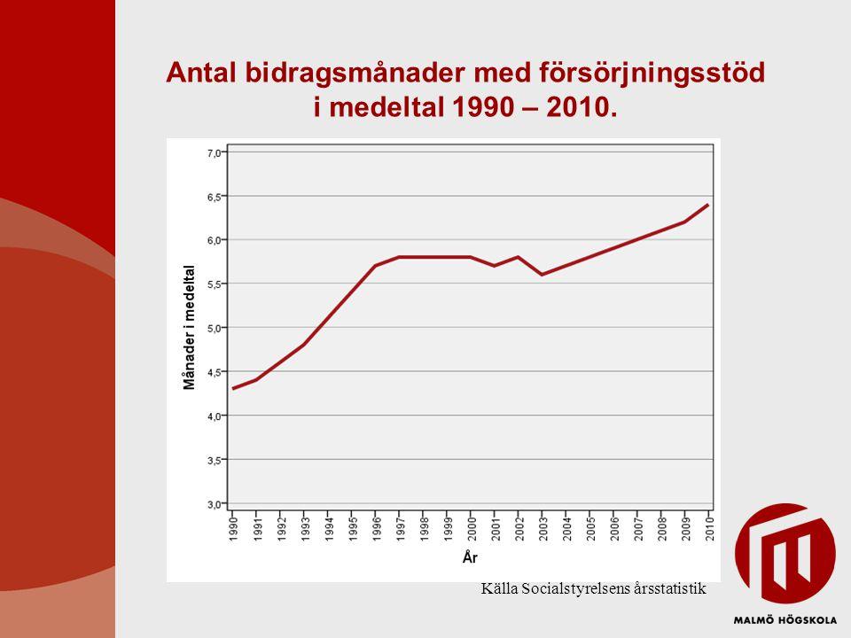 Antal bidragsmånader med försörjningsstöd i medeltal 1990 – 2010. Källa Socialstyrelsens årsstatistik