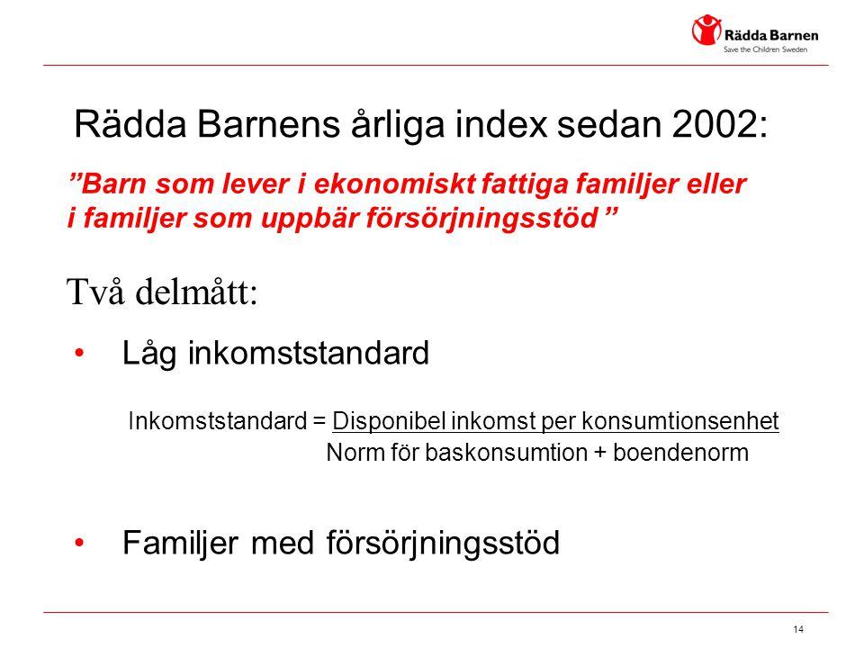 14 Rädda Barnens årliga index sedan 2002: •Låg inkomststandard Inkomststandard = Disponibel inkomst per konsumtionsenhet Norm för baskonsumtion + boen