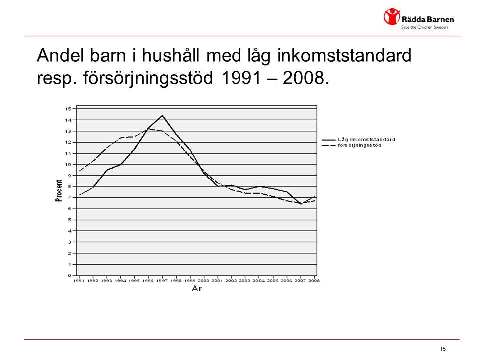 15 Andel barn i hushåll med låg inkomststandard resp. försörjningsstöd 1991 – 2008.