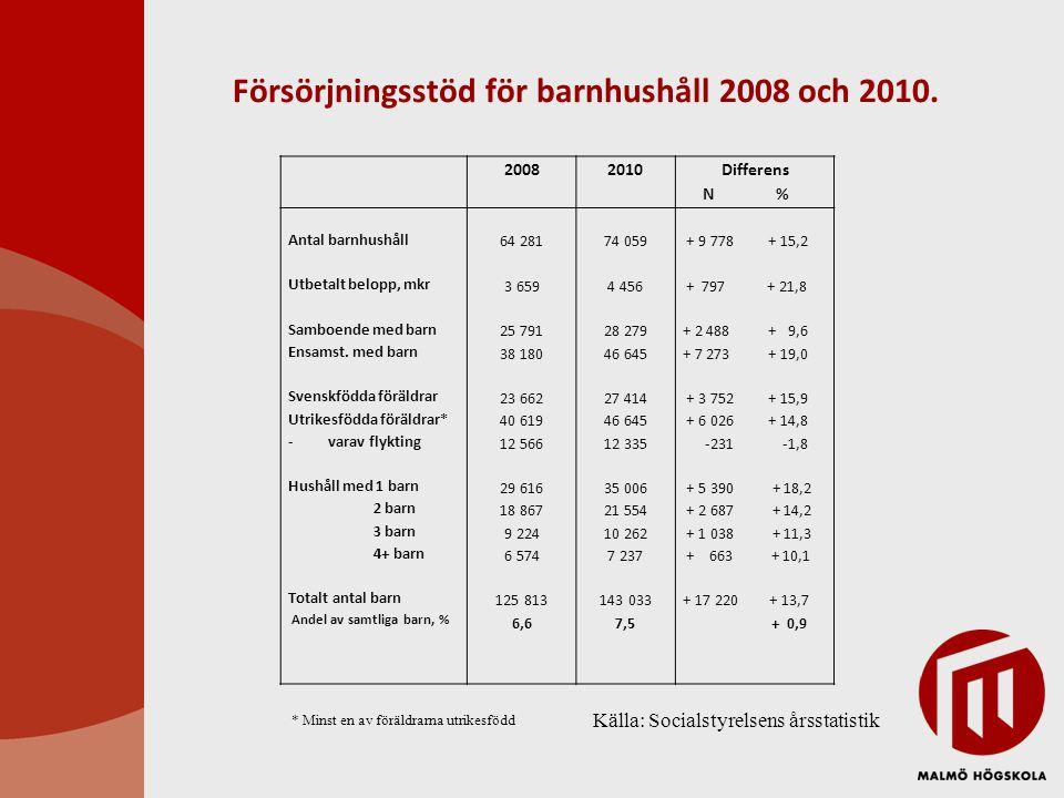 Försörjningsstöd för barnhushåll 2008 och 2010. 2008 2010 Differens N % Antal barnhushåll Utbetalt belopp, mkr Samboende med barn Ensamst. med barn Sv