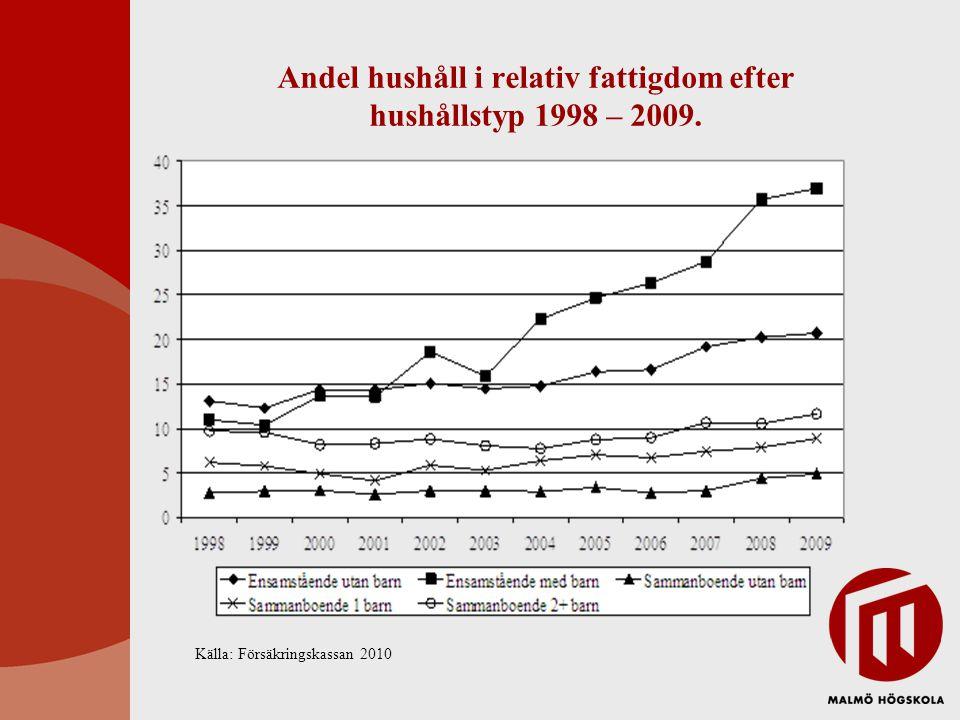Andel hushåll i relativ fattigdom efter hushållstyp 1998 – 2009. Källa: Försäkringskassan 2010