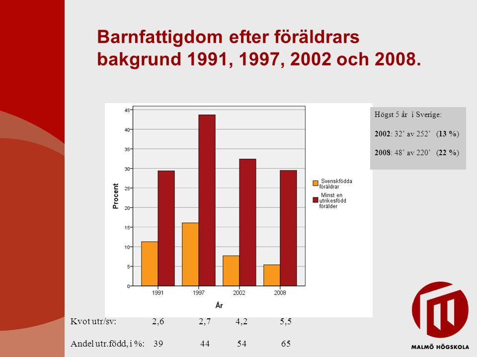 Barnfattigdom efter föräldrars bakgrund 1991, 1997, 2002 och 2008. Kvot utr/sv: 2,6 2,7 4,2 5,5 Andel utr.född, i %: 39 44 54 65 Högst 5 år i Sverige: