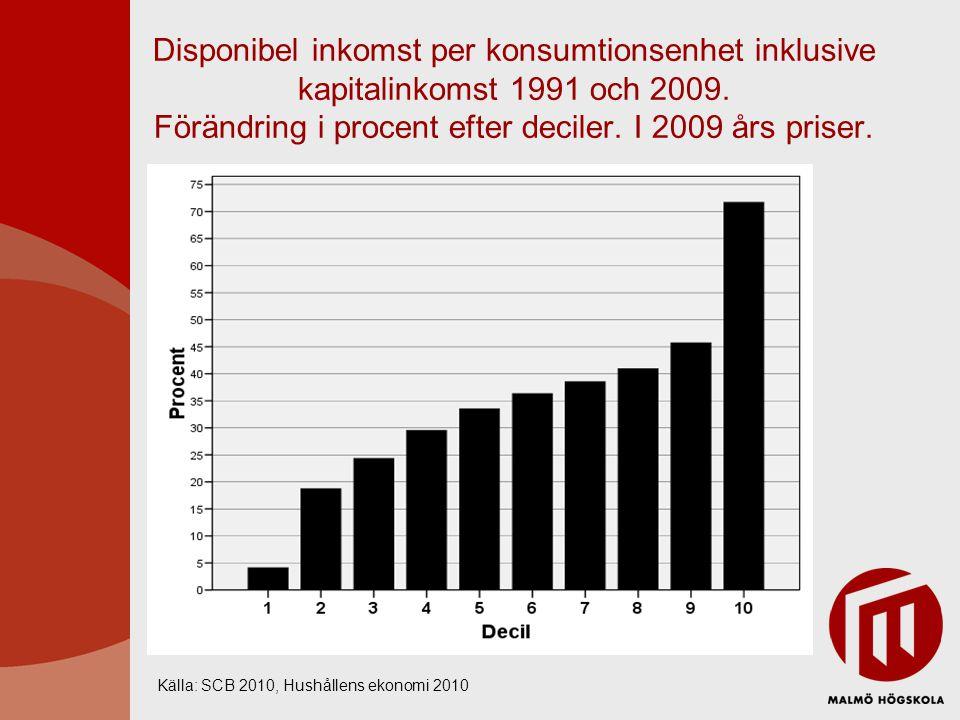 Disponibel inkomst per konsumtionsenhet inklusive kapitalinkomst 1991 och 2009. Förändring i procent efter deciler. I 2009 års priser. Källa: SCB 2010