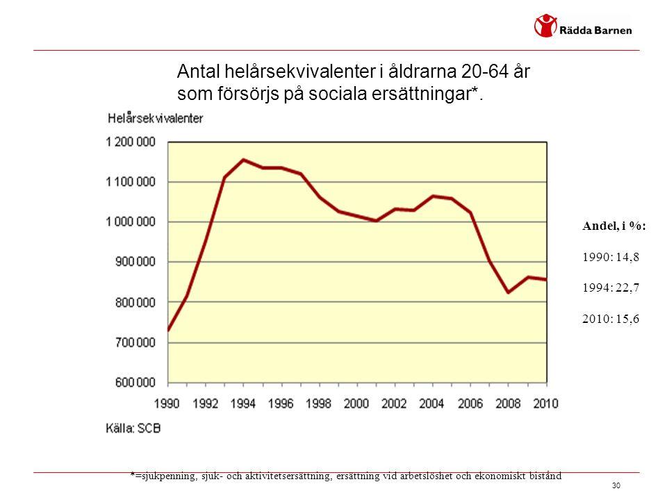 30 Antal helårsekvivalenter i åldrarna 20-64 år som försörjs på sociala ersättningar*. *=sjukpenning, sjuk- och aktivitetsersättning, ersättning vid a