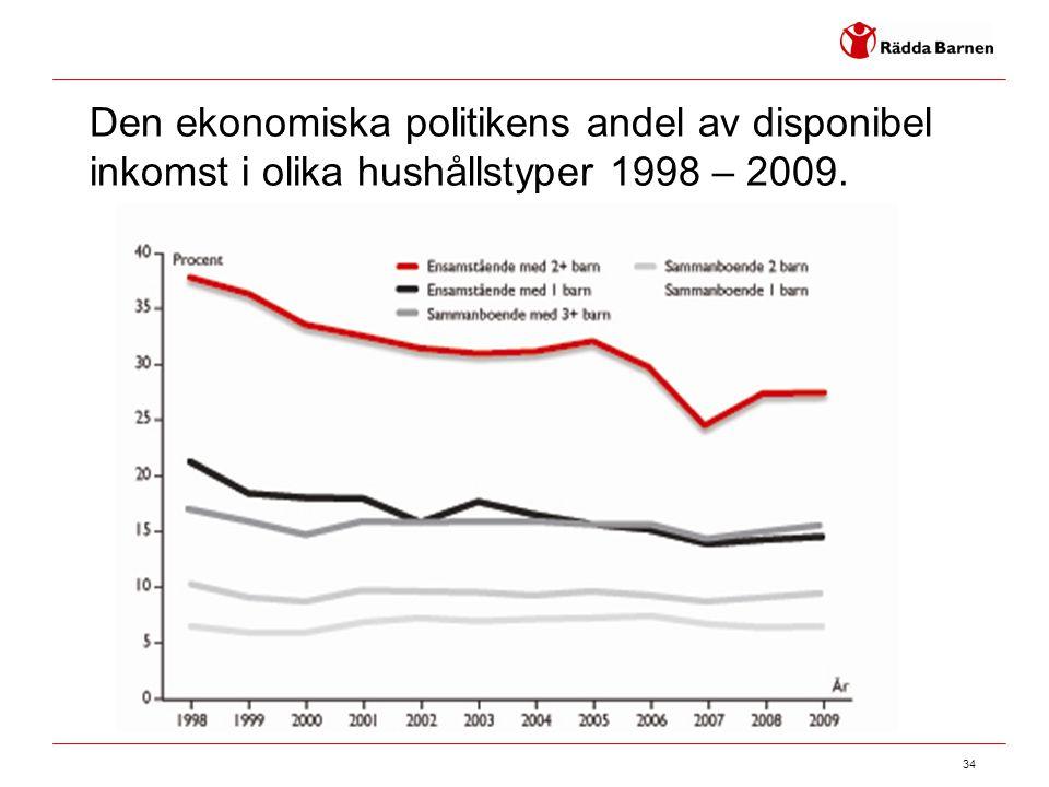 34 Den ekonomiska politikens andel av disponibel inkomst i olika hushållstyper 1998 – 2009.