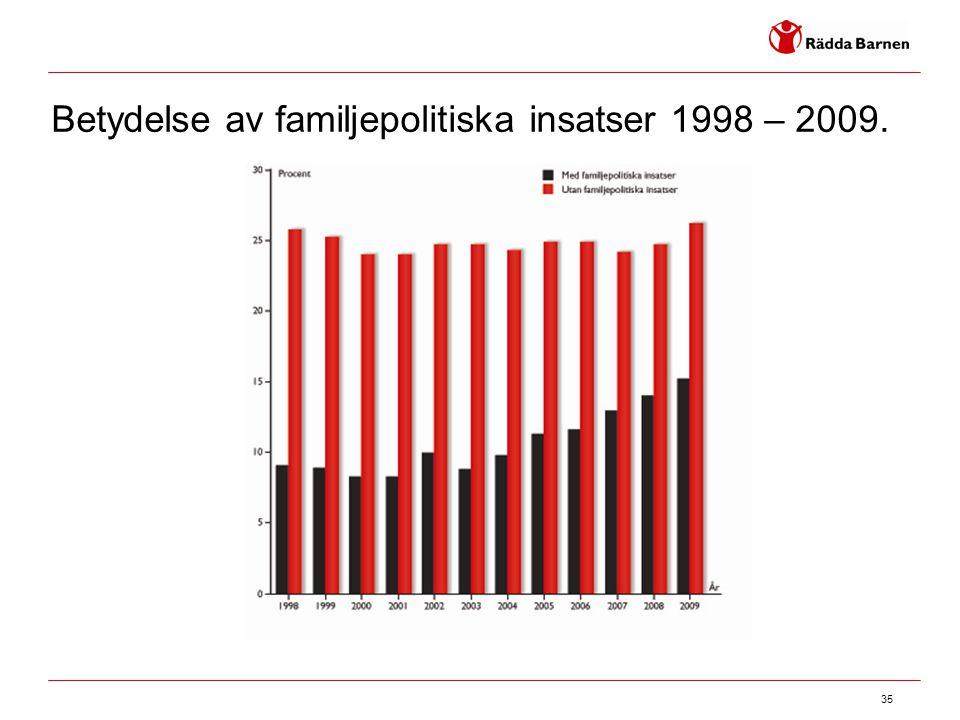 35 Betydelse av familjepolitiska insatser 1998 – 2009.