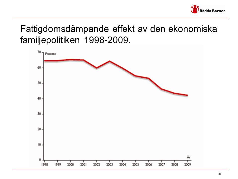 36 Fattigdomsdämpande effekt av den ekonomiska familjepolitiken 1998-2009.