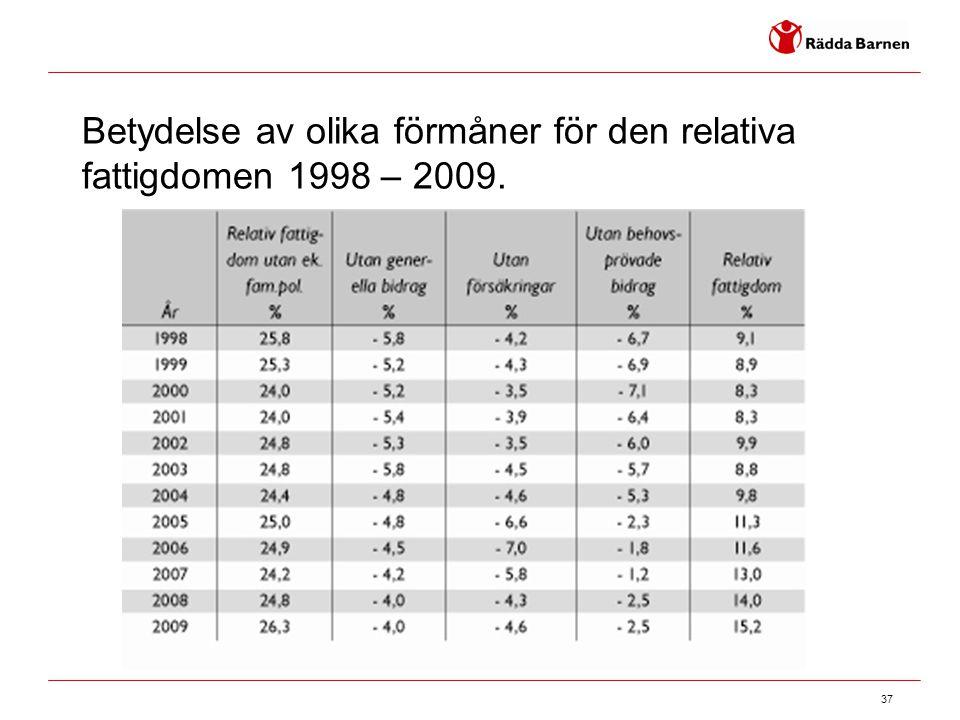 37 Betydelse av olika förmåner för den relativa fattigdomen 1998 – 2009.