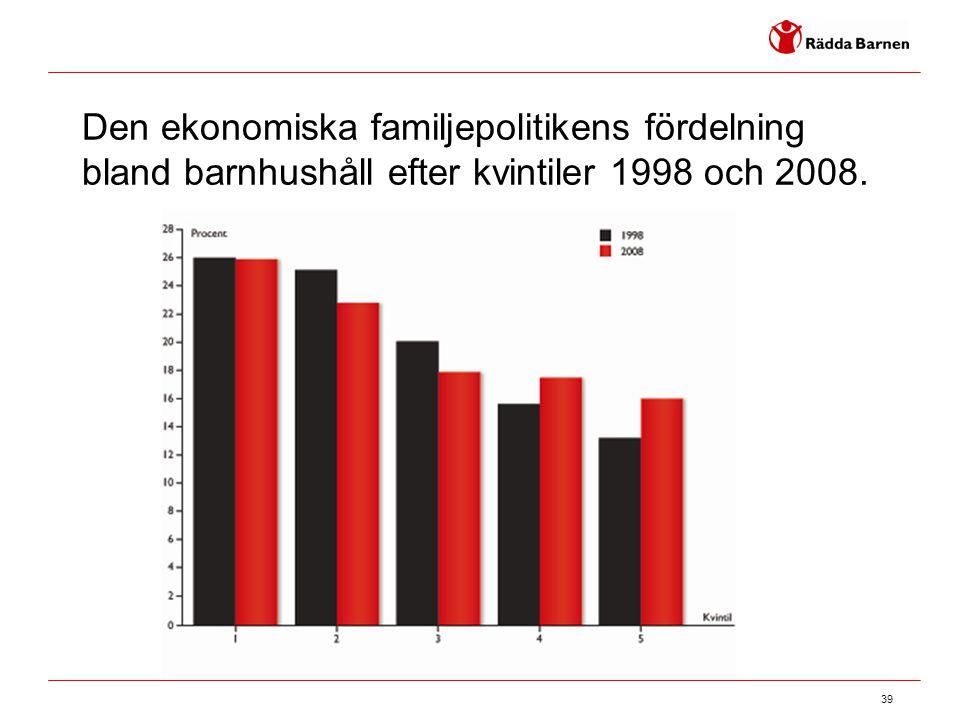 39 Den ekonomiska familjepolitikens fördelning bland barnhushåll efter kvintiler 1998 och 2008.