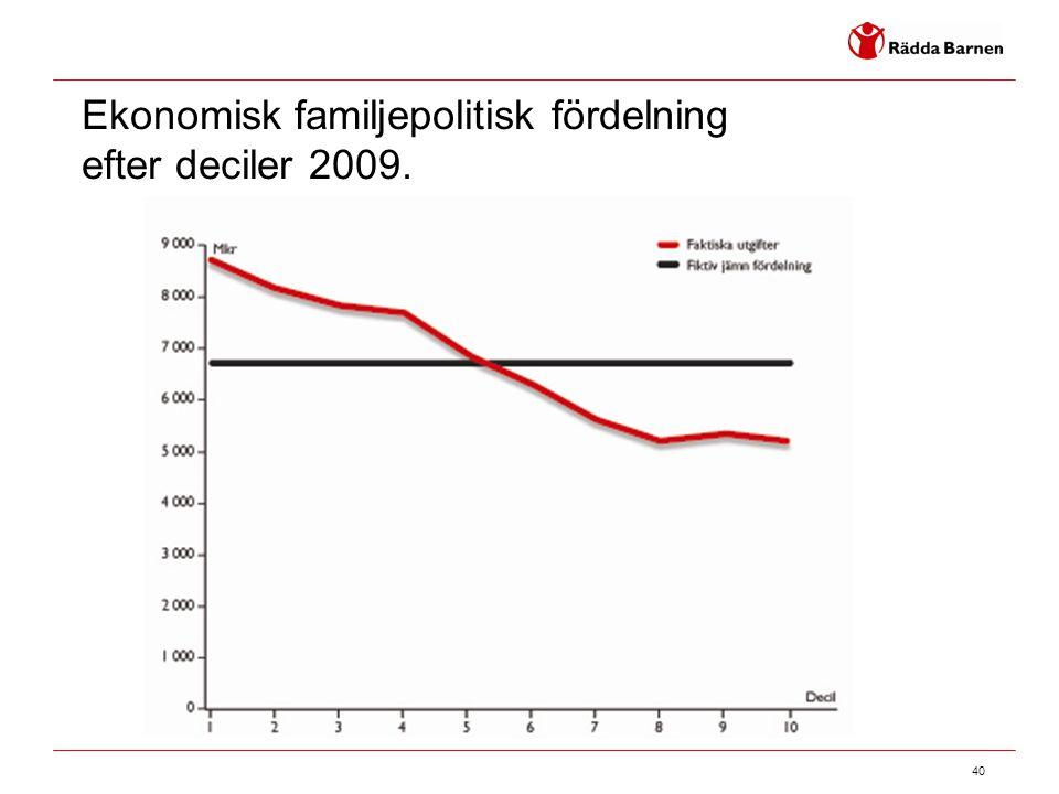 40 Ekonomisk familjepolitisk fördelning efter deciler 2009.