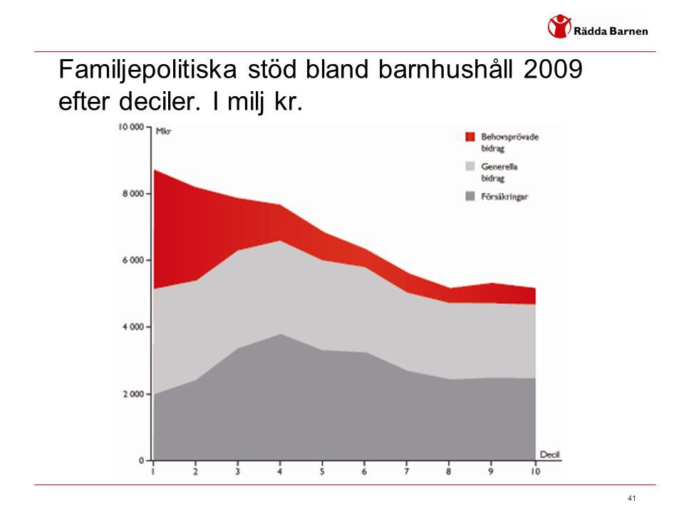 41 Familjepolitiska stöd bland barnhushåll 2009 efter deciler. I milj kr.