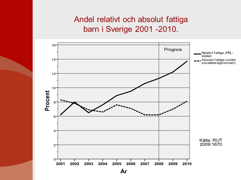 Andel relativt och absolut fattiga barn i Sverige 2001 -2010.