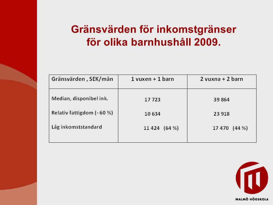 Gränsvärden för inkomstgränser för olika barnhushåll 2009.
