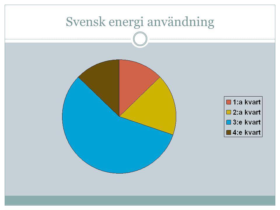 Svensk energi användning