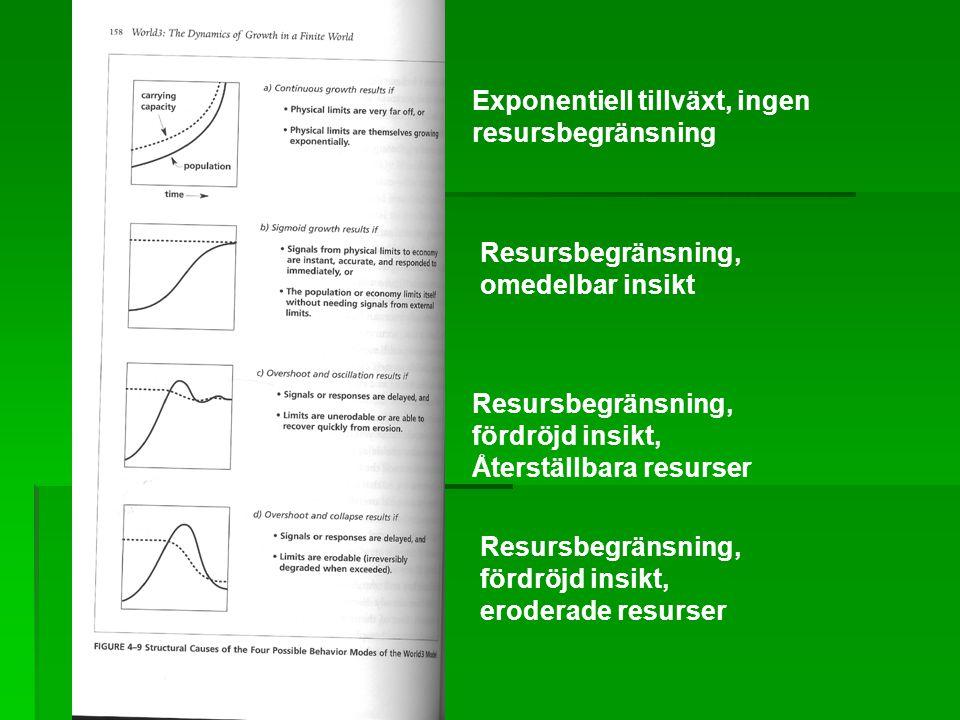 Exponentiell tillväxt, ingen resursbegränsning Resursbegränsning, omedelbar insikt Resursbegränsning, fördröjd insikt, Återställbara resurser Resursbegränsning, fördröjd insikt, eroderade resurser