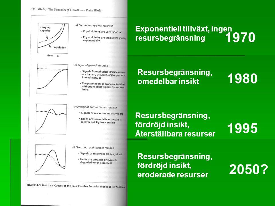 Exponentiell tillväxt, ingen resursbegränsning Resursbegränsning, omedelbar insikt Resursbegränsning, fördröjd insikt, Återställbara resurser Resursbegränsning, fördröjd insikt, eroderade resurser 1970 1980 1995 2050