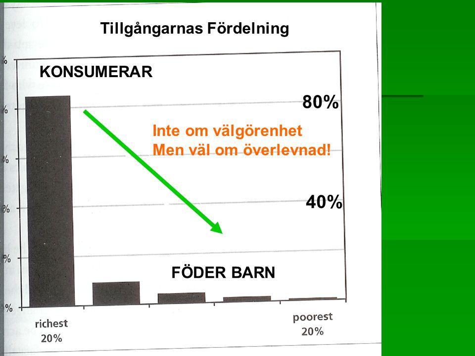 80 Tillgångarnas Fördelning 80% 40% FÖDER BARN KONSUMERAR Inte om välgörenhet Men väl om överlevnad!