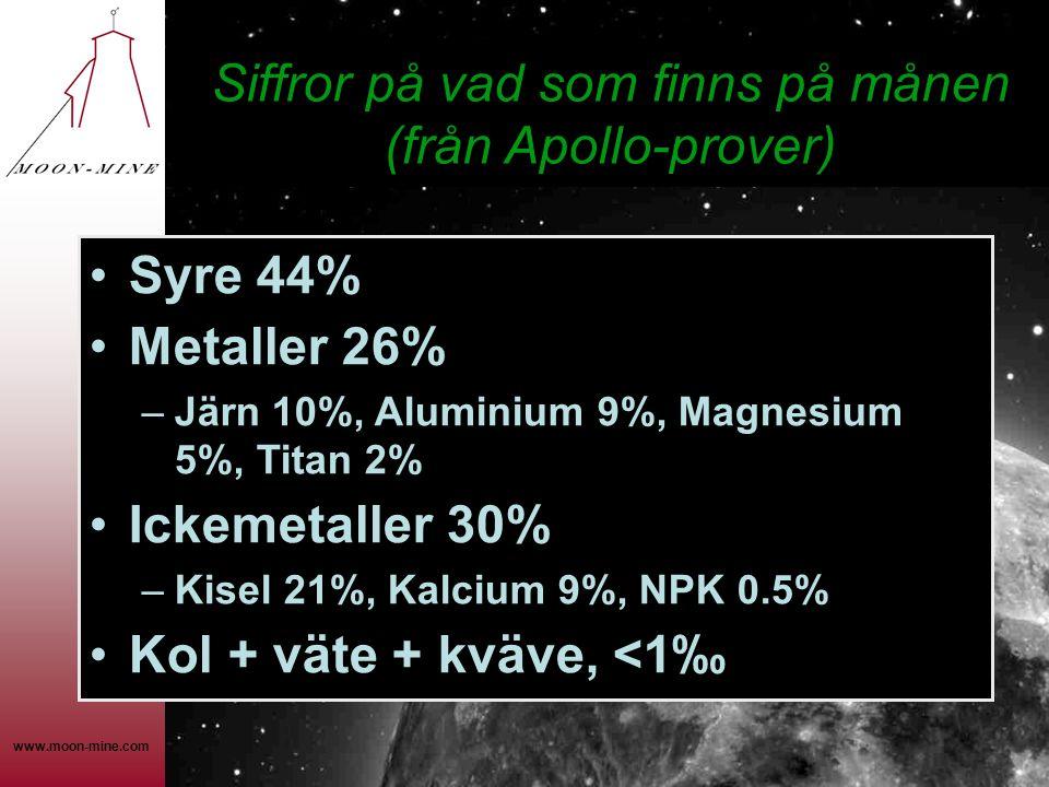 www.moon-mine.com •Syre 44% •Metaller 26% –Järn 10%, Aluminium 9%, Magnesium 5%, Titan 2% •Ickemetaller 30% –Kisel 21%, Kalcium 9%, NPK 0.5% •Kol + väte + kväve, <1‰ Siffror på vad som finns på månen (från Apollo-prover)