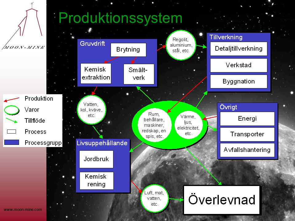 www.moon-mine.com Produktionssystem