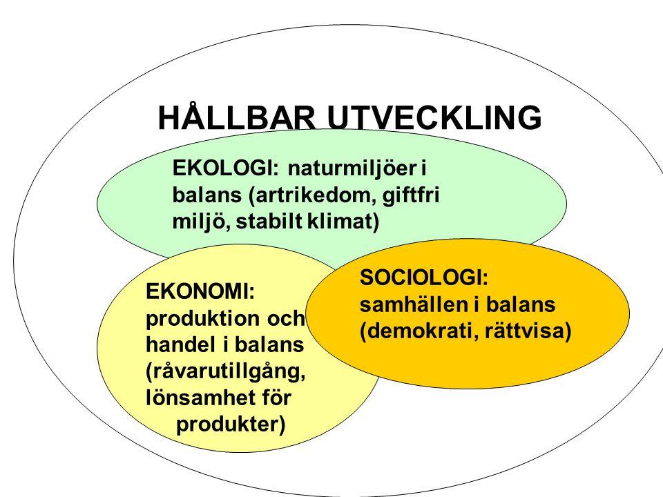 HÅLLBAR UTVECKLING EKOLOGI: naturmiljöer i balans (artrikedom, giftfri miljö, stabilt klimat) EKONOMI: produktion och handel i balans (råvarutillgång, lönsamhet för produkter) SOCIOLOGI: samhällen i balans (demokrati, rättvisa)