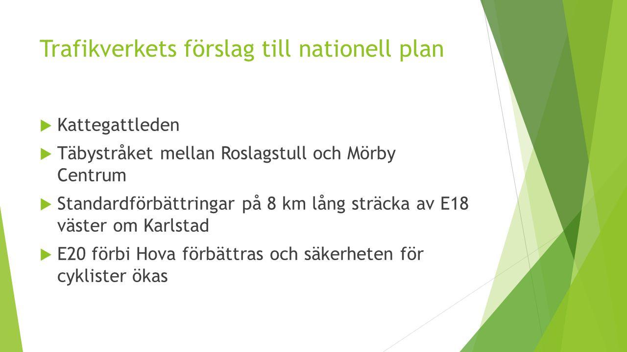 Trafikverkets förslag till nationell plan  Kattegattleden  Täbystråket mellan Roslagstull och Mörby Centrum  Standardförbättringar på 8 km lång sträcka av E18 väster om Karlstad  E20 förbi Hova förbättras och säkerheten för cyklister ökas