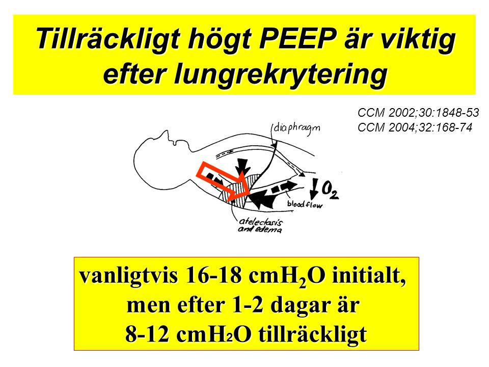 Tillräckligt högt PEEP är viktig efter lungrekrytering vanligtvis 16-18 cmH 2 O initialt, men efter 1-2 dagar är 8-12 cmH 2 O tillräckligt CCM 2002;30