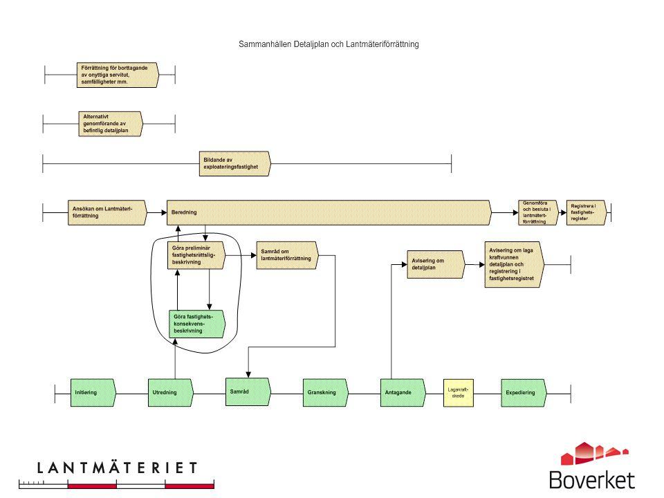 Parallella processer Fastighetskonsekvenskarta (FKK)