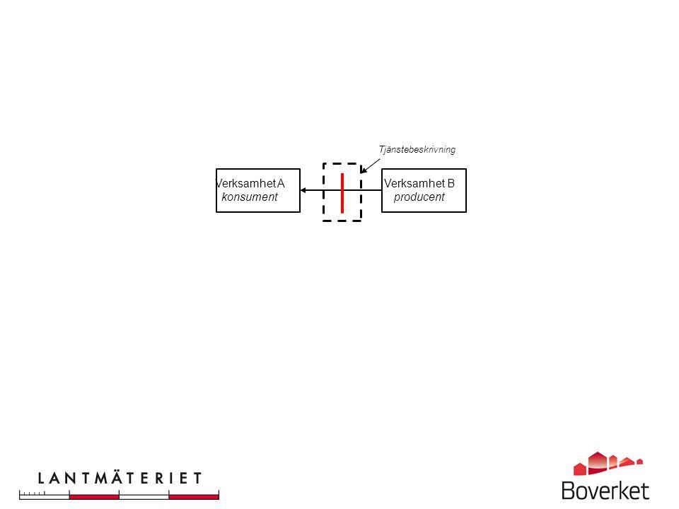 Demonstratorerna visar hur det fungerar idag – men också vad som behöver förbättras •Digpro Solutions AB & CGI med Stockholms stad •S-GROUP Solutions AB & EDP Consult AB •Tekis AB tillsammans med andra Addnodeföretag (Mittbygge, CAD-Q) •Vianova System Sweden AB med Skövde kommun Demonstratorerna visar hur digital samverkan kan förverkligas med dagens teknik och dagens informationsresurser