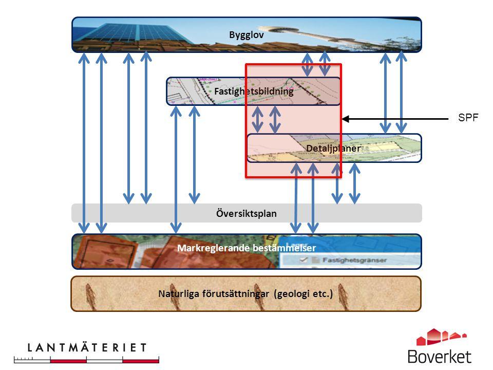 Översiktsplan Markreglerande bestämmelser Detaljplaner Bygglov Naturliga förutsättningar (geologi etc.) Fastighetsbildning