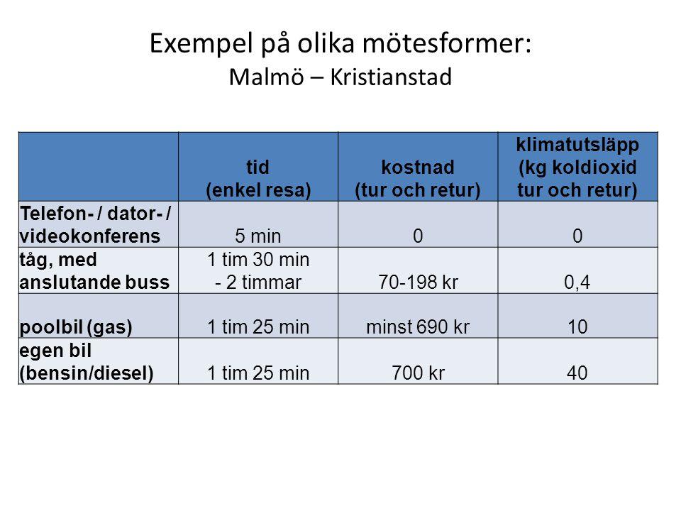 Exempel på olika mötesformer: Malmö – Kristianstad tid (enkel resa) kostnad (tur och retur) klimatutsläpp (kg koldioxid tur och retur) Telefon- / dato