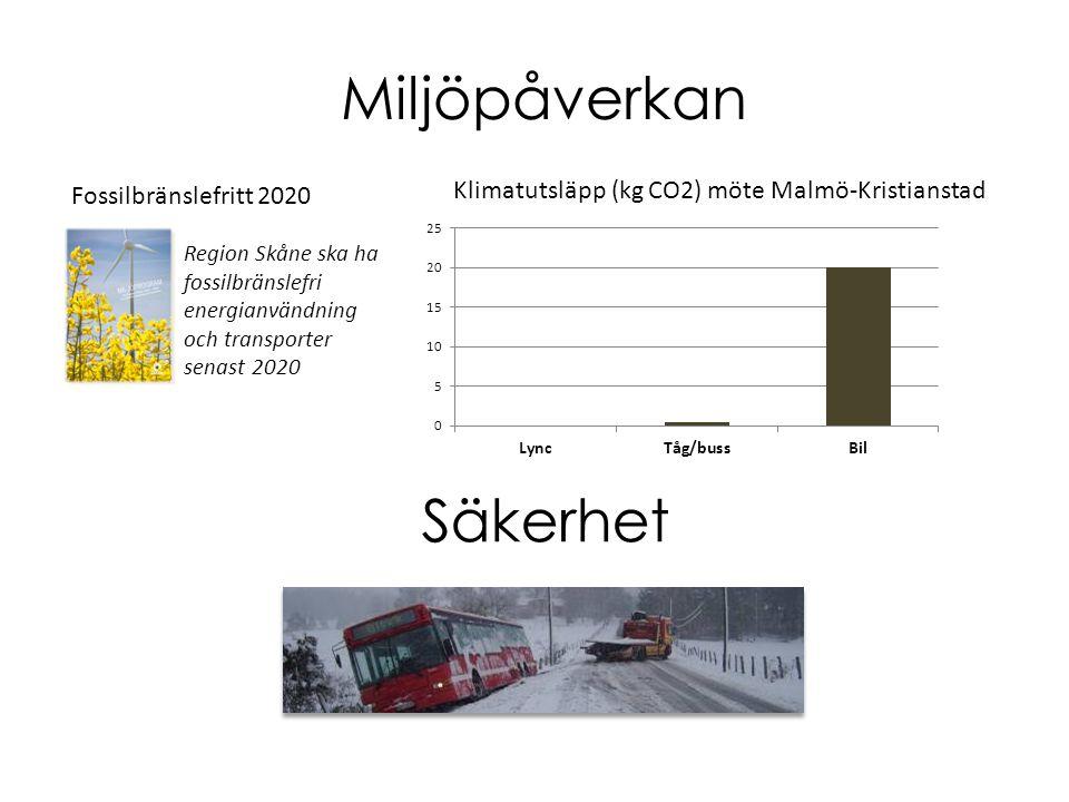 Miljöpåverkan Klimatutsläpp (kg CO2) möte Malmö-Kristianstad Region Skåne ska ha fossilbränslefri energianvändning och transporter senast 2020 Fossilb