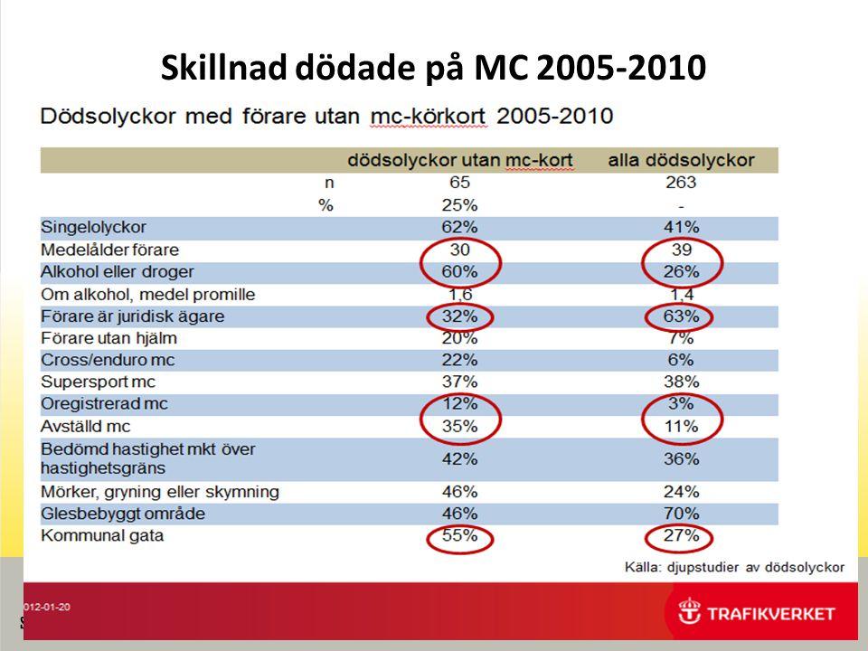 Skillnad dödade på MC 2005-2010