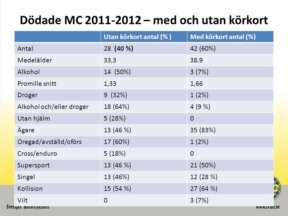 Dödade MC 2011-2012 – med och utan körkort Utan körkort antal (% )Med körkort antal (%) Antal28 (40 %)42 (60%) Medelålder33,338.9 Alkohol14 (50%)3 (7%) Promille snitt1,331,66 Droger9 (32%)1 (2%) Alkohol och/eller droger18 (64%)4 (9 %) Utan hjälm5 (28%)0 Ägare13 (46 %)35 (83%) Oregad/avställd/oförs17 (60%)1 (2%) Cross/enduro5 (18%)0 Supersport13 (46 %)21 (50%) Singel13 (46%)12 (28 %) Kollision15 (54 %)27 (64 %) Vilt03 (7%)