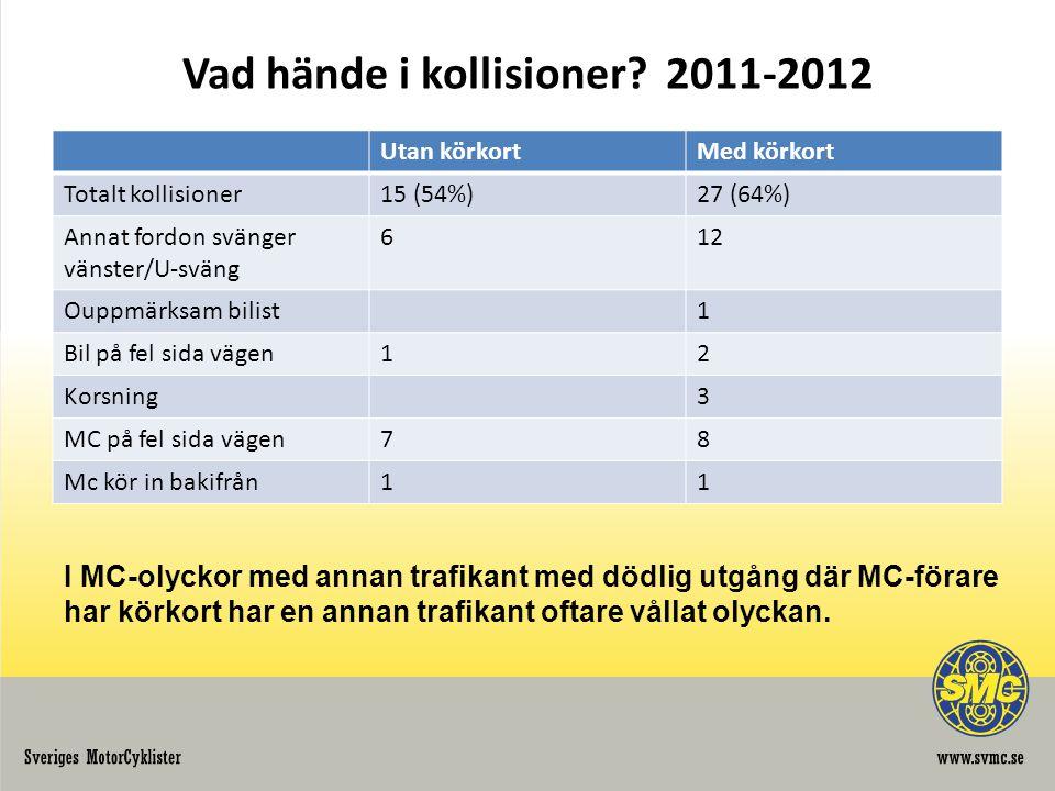Vad hände i kollisioner? 2011-2012 Utan körkortMed körkort Totalt kollisioner15 (54%)27 (64%) Annat fordon svänger vänster/U-sväng 612 Ouppmärksam bil