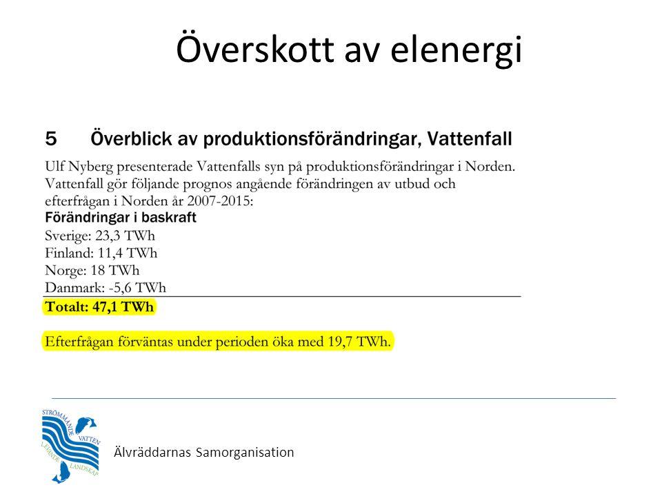 Överskott av elenergi • Energimyndigheten 11,5 TWh 2012 i Sverige. Kortsiktsprognos hösten 2010, ER 2010:29 • Energimyndigheten 25 TWh 2030 i Sverige.