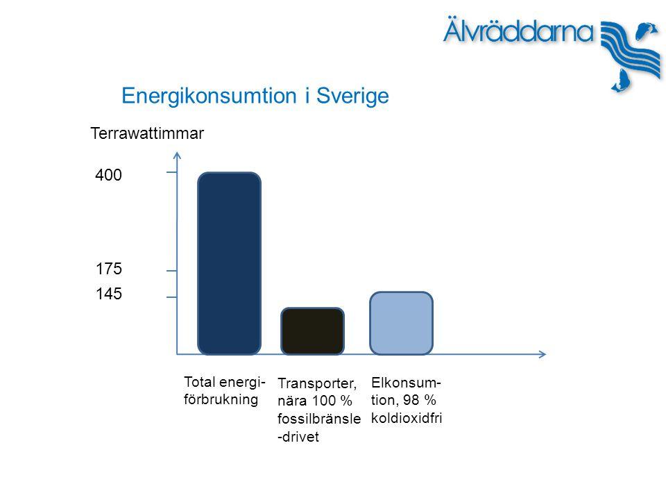 Terrawattimmar 400 175 145 Total energi- förbrukning Transporter, nära 100 % fossilbränsle -drivet Elkonsum- tion, 98 % koldioxidfri Energikonsumtion i Sverige