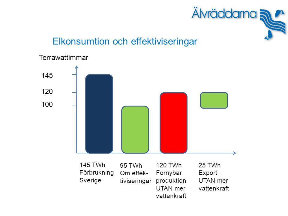 Terrawattimmar 145 120 100 145 TWh Förbrukning Sverige 95 TWh Om effek- tiviseringar 120 TWh Förnybar produktion UTAN mer vattenkraft 25 TWh Export UTAN mer vattenkraft Elkonsumtion och effektiviseringar