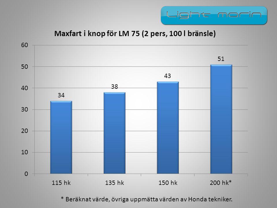* Beräknat värde, övriga uppmätta värden av Honda tekniker.