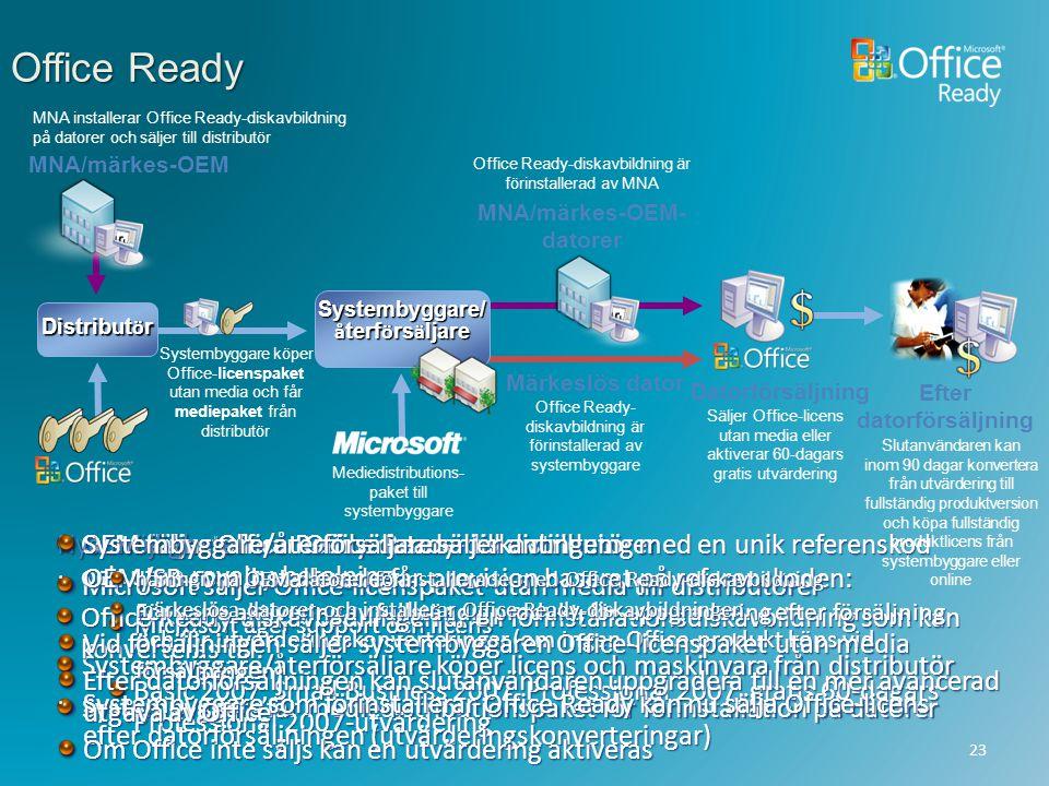 OEM säljer Office Ready-datorer till distributörer Microsoft säljer Office-licenspaket utan media till distributörer Microsoft äger support och licens