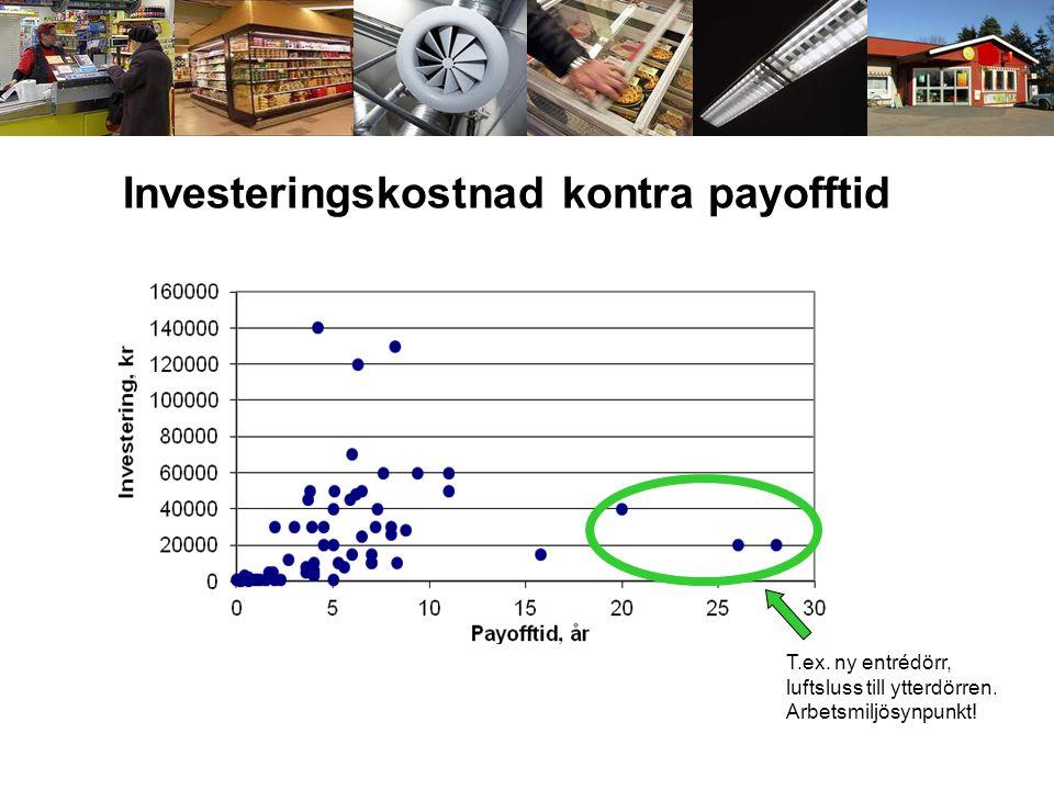 Investeringskostnad kontra payofftid T.ex. ny entrédörr, luftsluss till ytterdörren. Arbetsmiljösynpunkt!