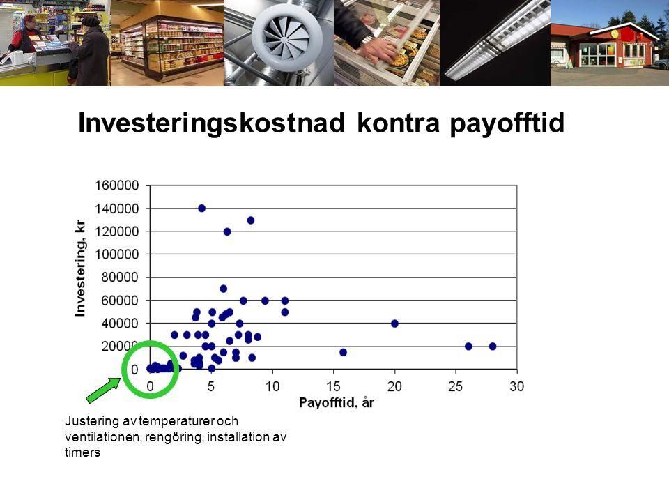 Investeringskostnad kontra payofftid Justering av temperaturer och ventilationen, rengöring, installation av timers