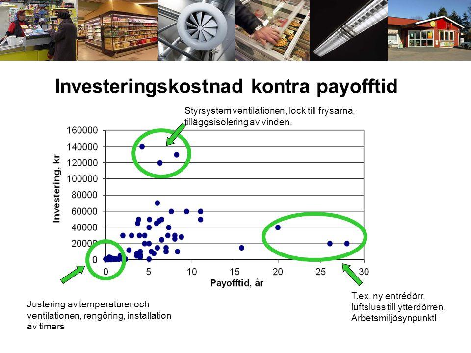 Investeringskostnad kontra payofftid Styrsystem ventilationen, lock till frysarna, tilläggsisolering av vinden. T.ex. ny entrédörr, luftsluss till ytt