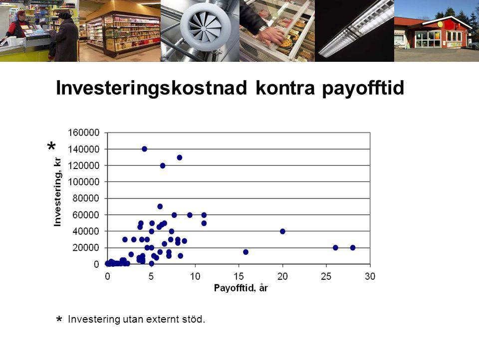 Investeringskostnad kontra payofftid * Investering utan externt stöd. *