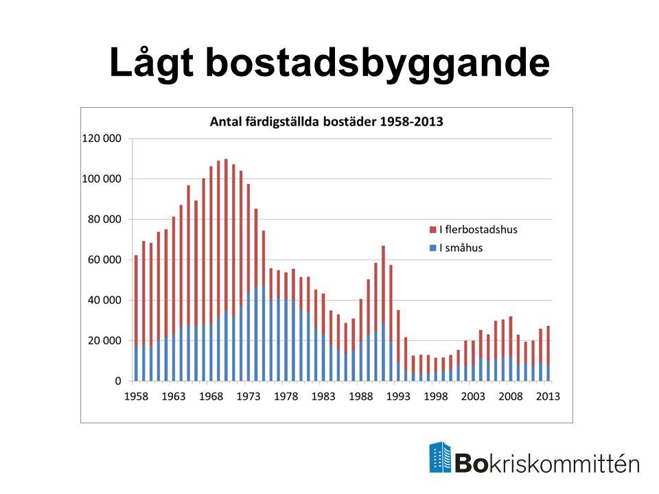 Antalet hyresrätter i Stockholm minskar