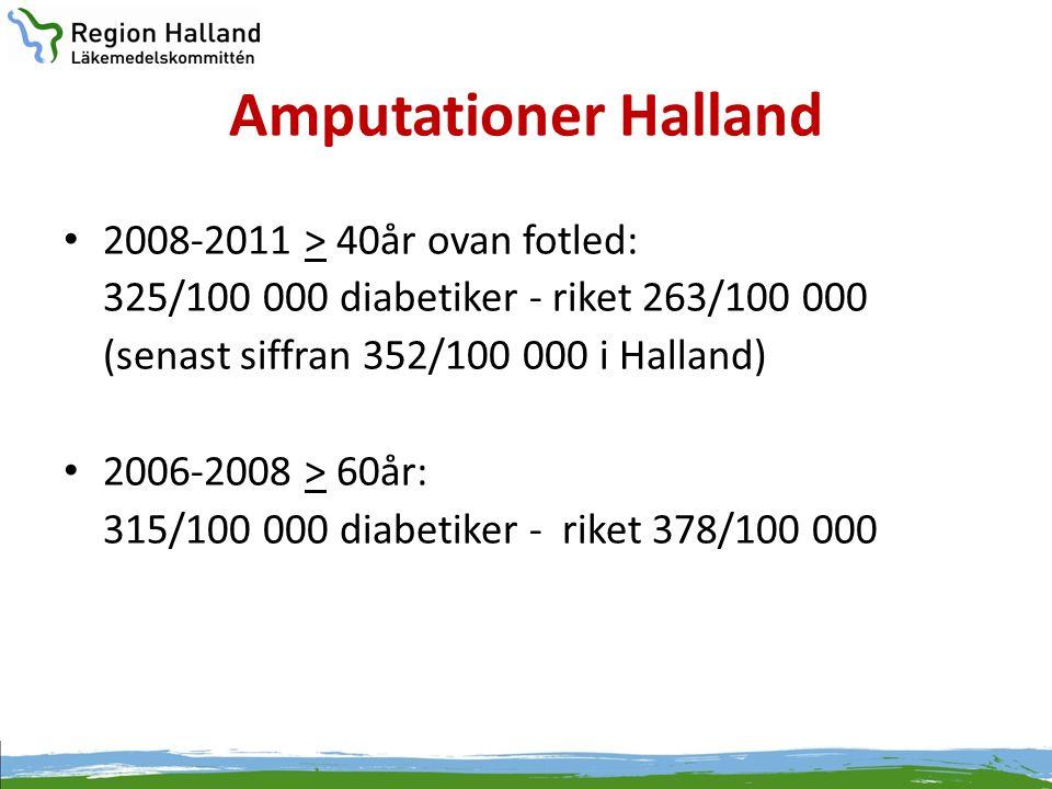 Amputationer Halland • 2008-2011 > 40år ovan fotled: 325/100 000 diabetiker - riket 263/100 000 (senast siffran 352/100 000 i Halland) • 2006-2008 > 6