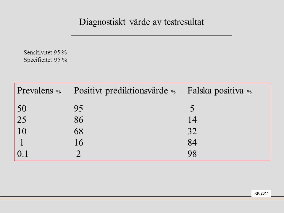 KK 2011 Prevalens % Positivt prediktionsvärde % Falska positiva % 5095 5 258614 106832 11684 0.1 298 Diagnostiskt värde av testresultat Sensitivitet 9