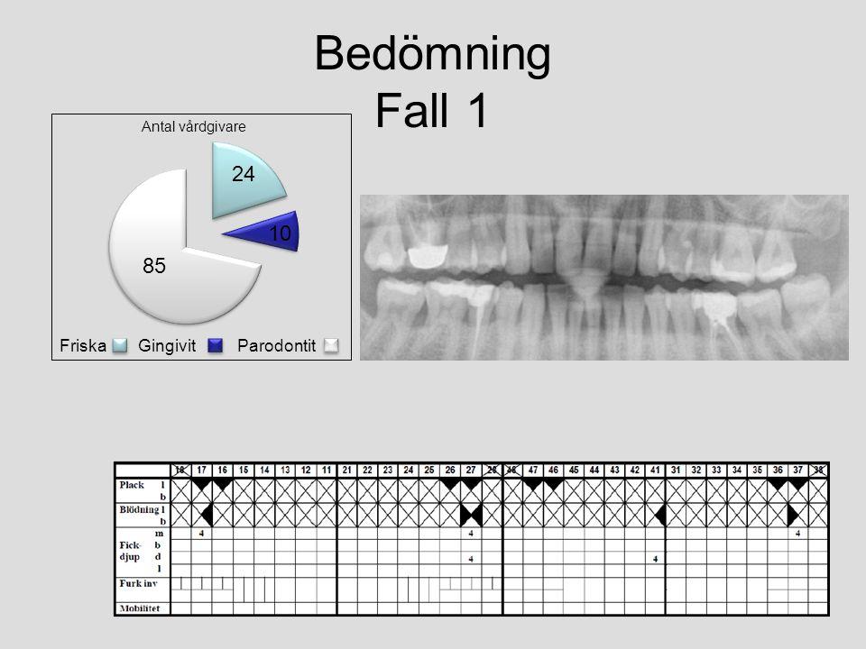 Bedömning Fall 1 GingivitFriskaParodontit Antal vårdgivare